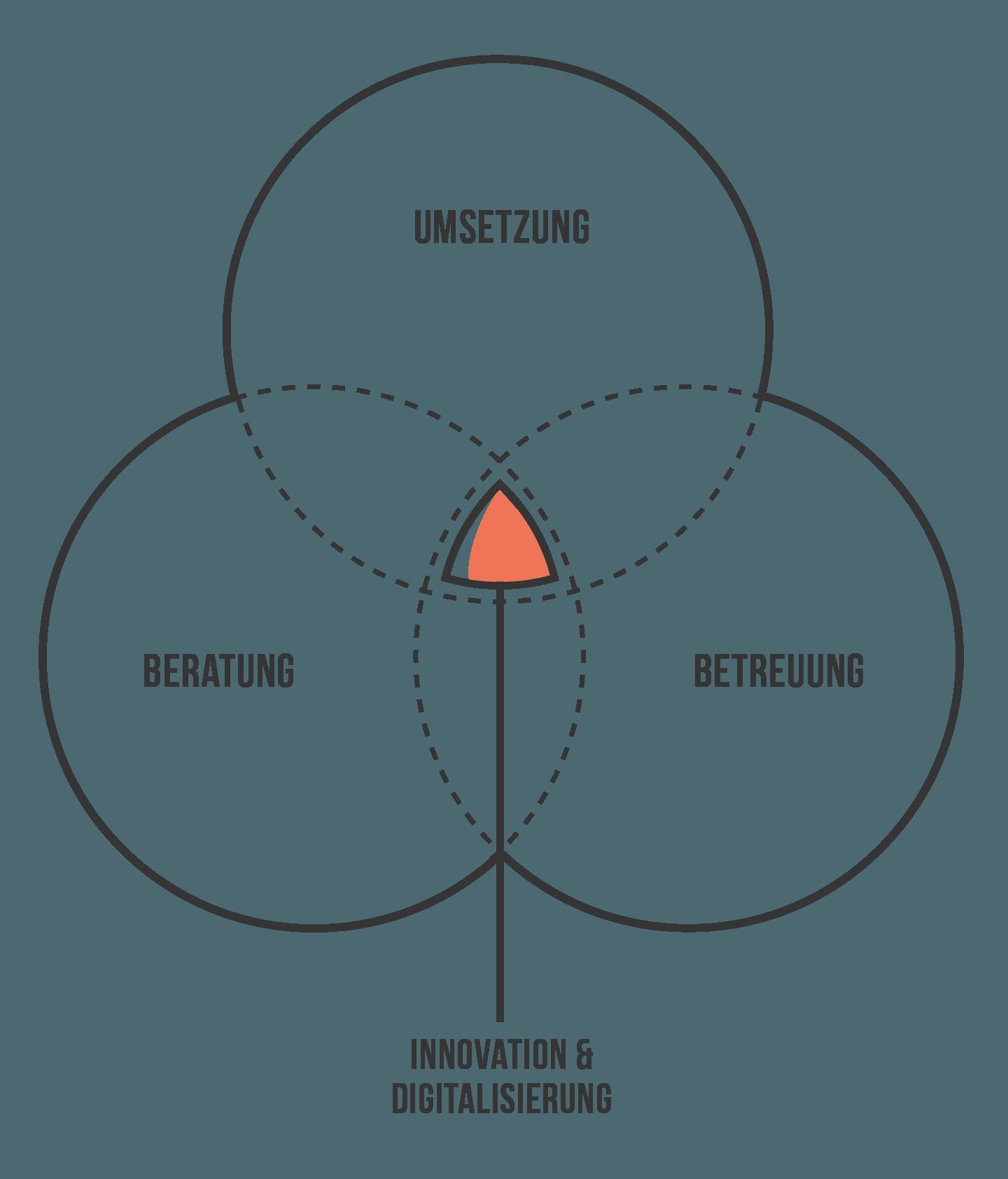 Die Mission der QuadriO Beratungsgesellschaft - Digitale Transformation menschlich & erfolgreich begleiten